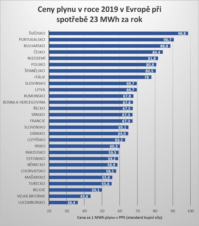 srovnání cen plynu 2019 pro spotřebu v rodinných domech v Evropě