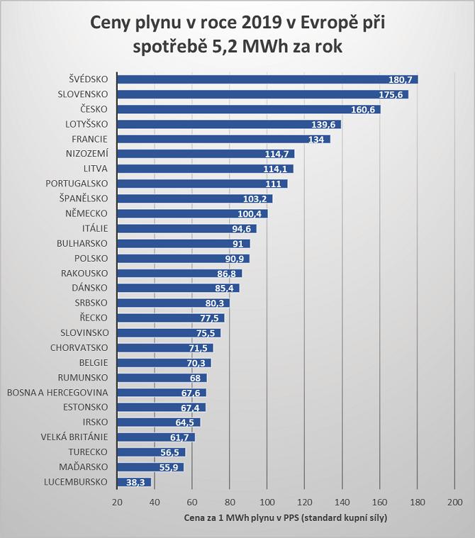 srovnání cen plynu v roce 2019 v Evropě