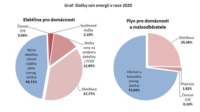 Ceny plynu a elektřiny 2020