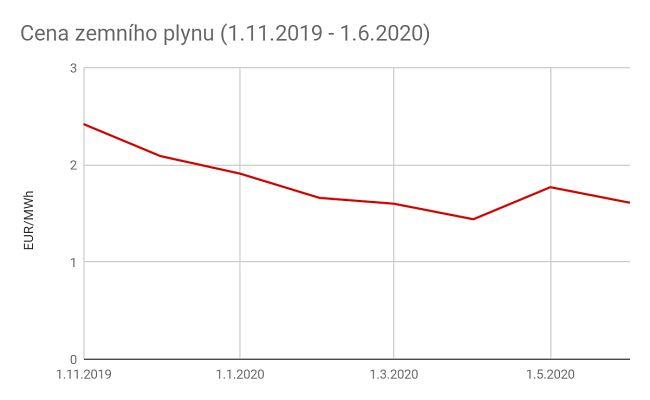 Graf: Cena zemního plynu