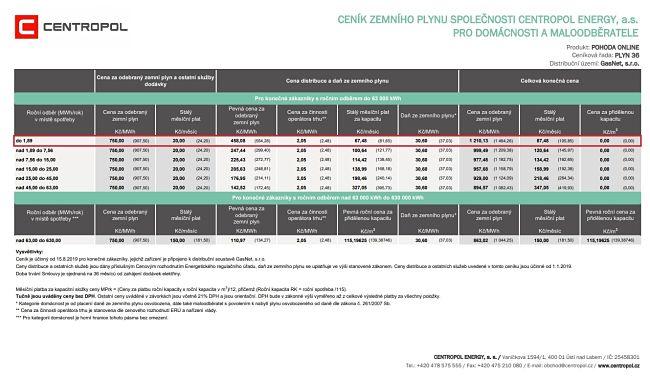 Ceník POHODA ONLINE od Centropolu. Roční spotřeba je 1,5 MWh za rok.
