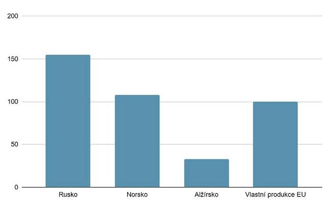 Podíl dodávek plynu v Evropě při spotřebě téměř 500 milirad m2 ročně.