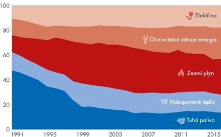 Konečná spotřeba paliv a energií