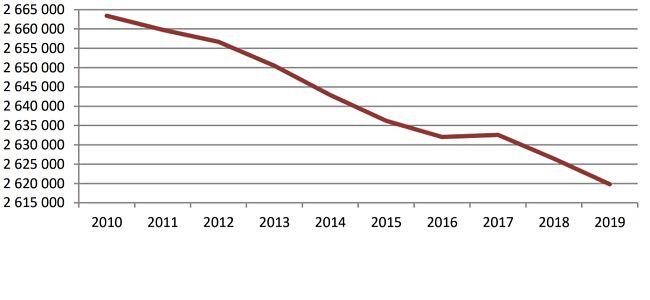 Počet zákazníků kategorie domácnosti za posledních 10 let