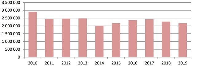 Spotřeba zemního plynu v tis. m3 u domácností v posledních 10 letech