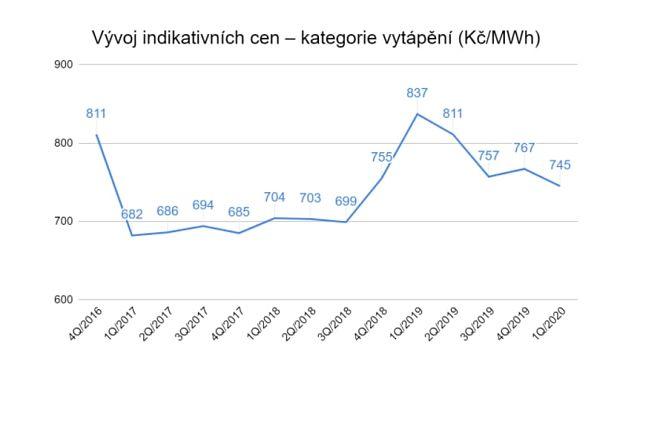 Vývoj indikativních cen plynu.
