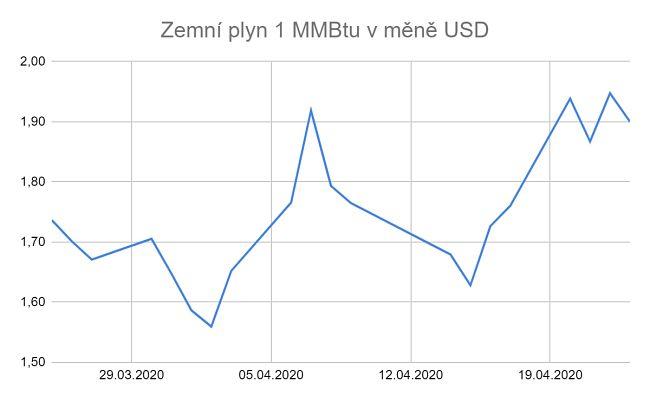Ceny zemního plynu